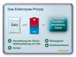 Dinotec-Elektrolyseprinzip