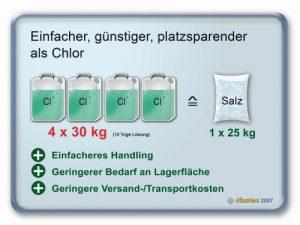 Dinotec-Elektrolyseprinzip1