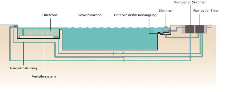 schema-systemkomponenten-filtertechnik-schwimmteich